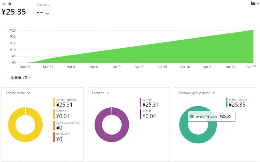 Azure コストの管理と請求 コスト分析画面